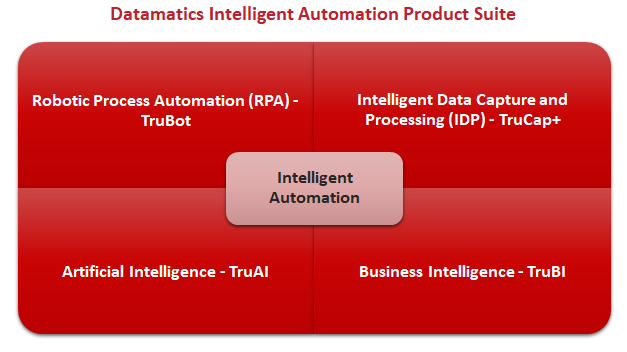 Datamatics IA - Intelligent Automation Product Suite