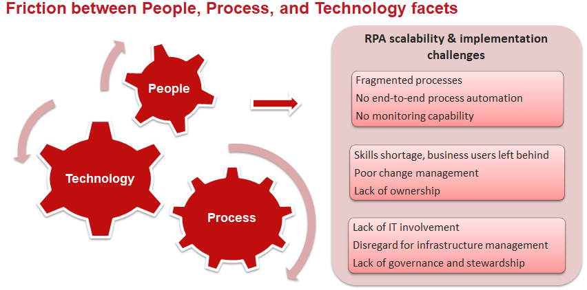 Friction between People, Process, and Technology facets