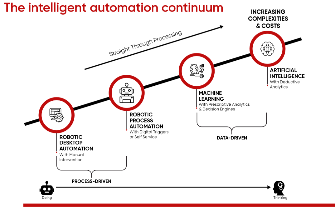 Intelligent automation, does the paradigm offer more than sum of its parts?