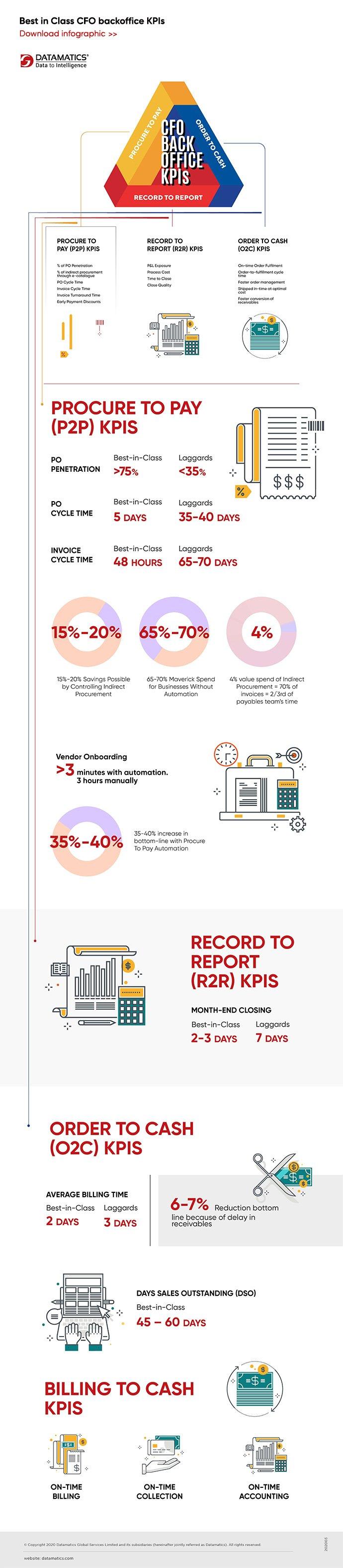 CFO Back-Office KPIs Infographic