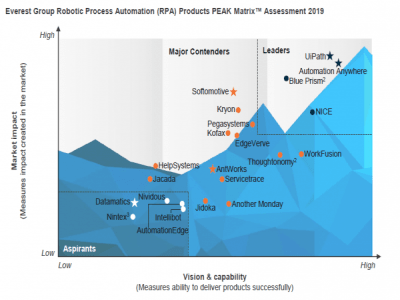 Everest Group PEAK Matrix For Robotic Process Automation (RPA) Technology Vendors - 2019