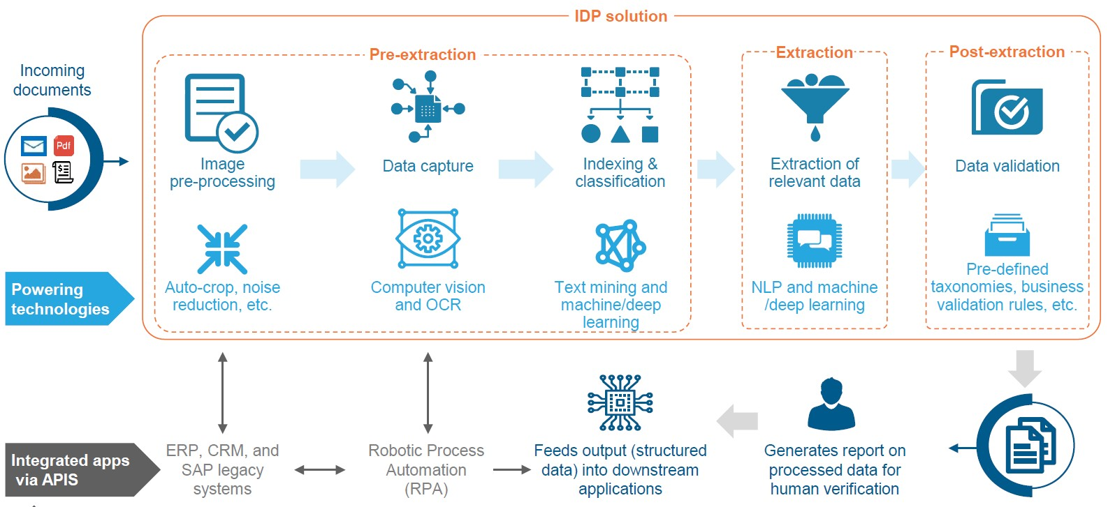 IDP versus OCR: making data processing smarter with AI/ML capabilities